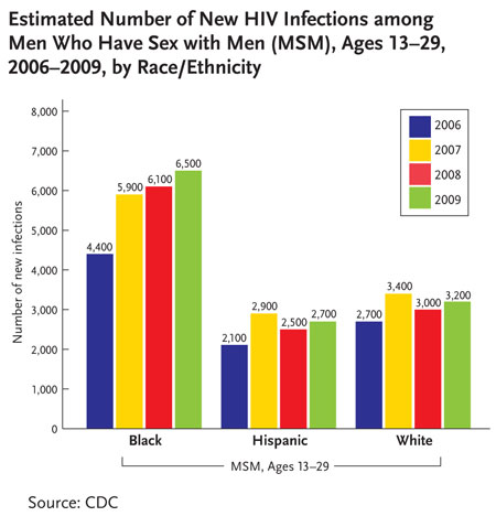 CDC chart highlights HIV trends
