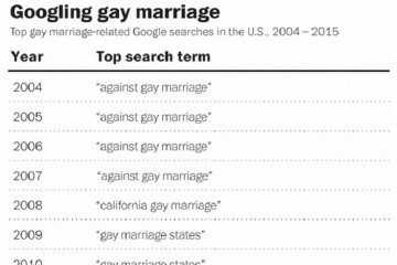 google gay marriage